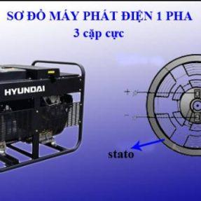 May Phat Dien 1 Pha 1