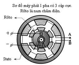 sơ đồ máy phát 1 pha