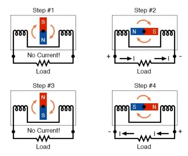 Hoạt động tạo ra dòng điện xoáy chiều