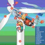 Tìm Hiểu Nguyên Lí Làm Viêc Của Tubin để Tạo Ra điện Từ Gió