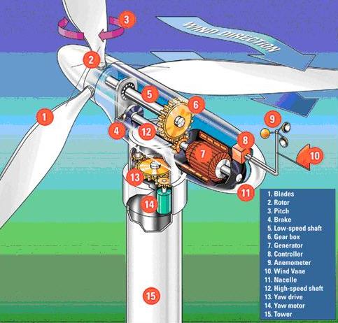 Hình ảnh cấu tạo tubin gió