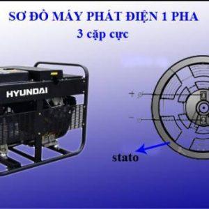 Máy Phát điện Xoay Chiều 1 Pha: Khái Niệm, Cấu Tạo, Nguyên Lý Hoạt động
